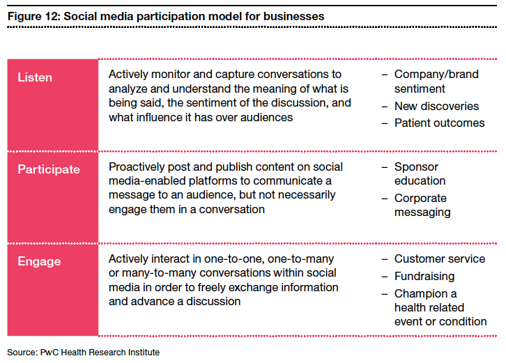 "Medical Museion | Social media ""likes"" healthcare"
