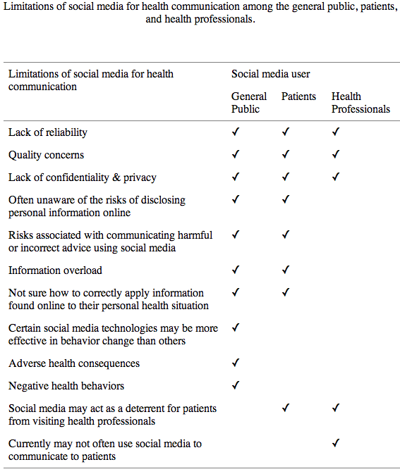 Health Communication Science Digest